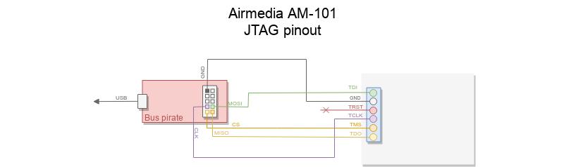 airmedia_jtag_pinout
