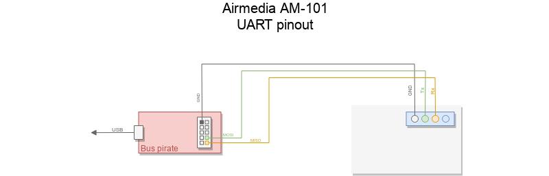 airmedia_uart_pinout